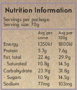 Hot Cross Buns nutrition